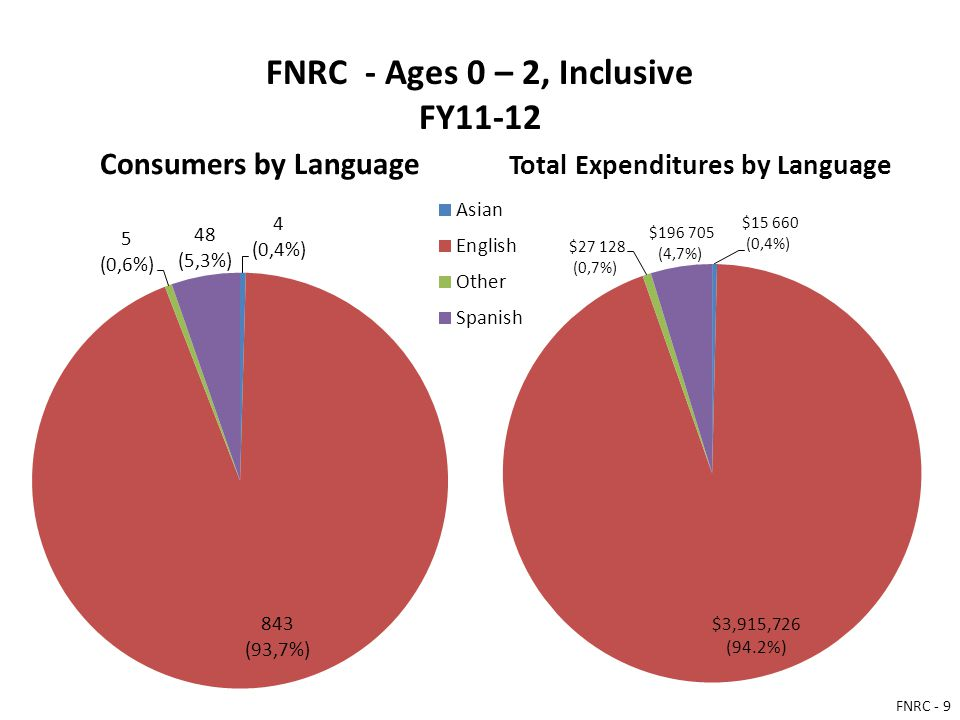 FNRC - Ages 0 – 2, Inclusive FY11-12 Consumers by Language Total Expenditures by Language $3,915,726 (94.2%) FNRC - 9