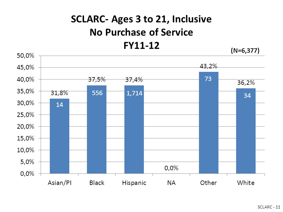 SCLARC- Ages 3 to 21, Inclusive No Purchase of Service FY11-12 14 556 1,714 73 34 (N=6,377) SCLARC - 11