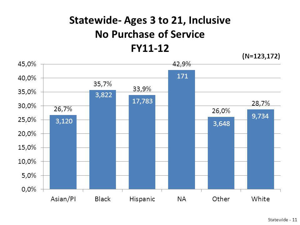 Statewide- Ages 3 to 21, Inclusive No Purchase of Service FY11-12 3,120 3,822 17,783 3,648 9,734 171 (N=123,172) Statewide - 11