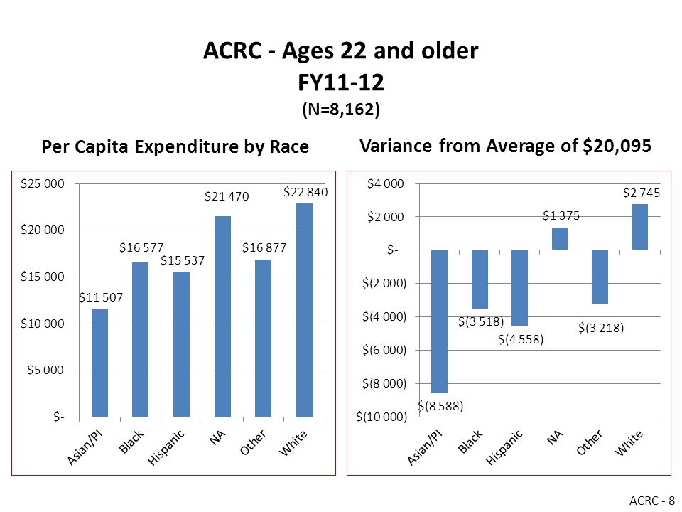 ACRC - Ages 22 and older FY11-12 (N=8,162) Per Capita Expenditure by Race Variance from Average of $20,095 ACRC - 8
