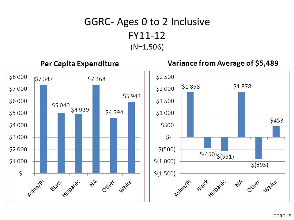 GGRC- Ages 0 to 2 Inclusive FY11-12 (N=1,506) Per Capita Expenditure Variance from Average of $5,489 GGRC - 8