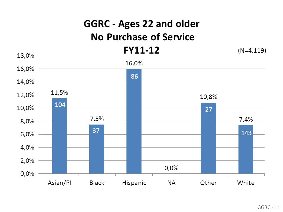GGRC - Ages 22 and older No Purchase of Service FY11-12 GGRC - 11 (N=4,119)
