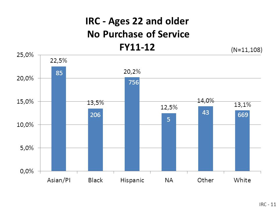 IRC - Ages 22 and older No Purchase of Service FY11-12 IRC - 11 (N=11,108)