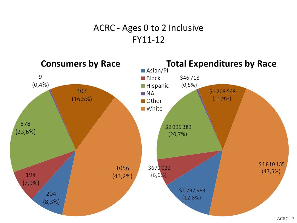 ACRC - Ages 0 to 2 Inclusive FY11-12 Consumers by RaceTotal Expenditures by Race ACRC - 7