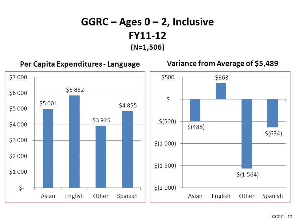 GGRC – Ages 0 – 2, Inclusive FY11-12 (N=1,506) Per Capita Expenditures - Language Variance from Average of $5,489 GGRC - 10