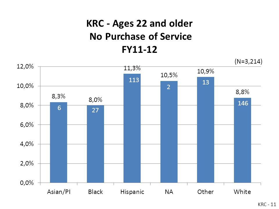 KRC - Ages 22 and older No Purchase of Service FY11-12 KRC - 11 (N=3,214)