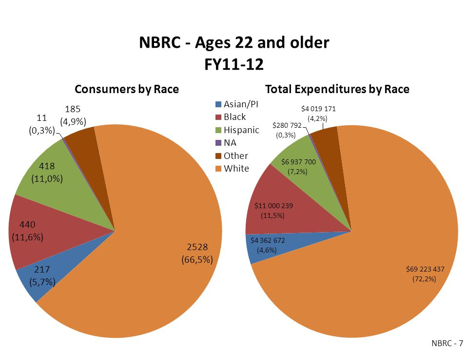 NBRC - Ages 22 and older FY11-12 Consumers by RaceTotal Expenditures by Race NBRC - 7