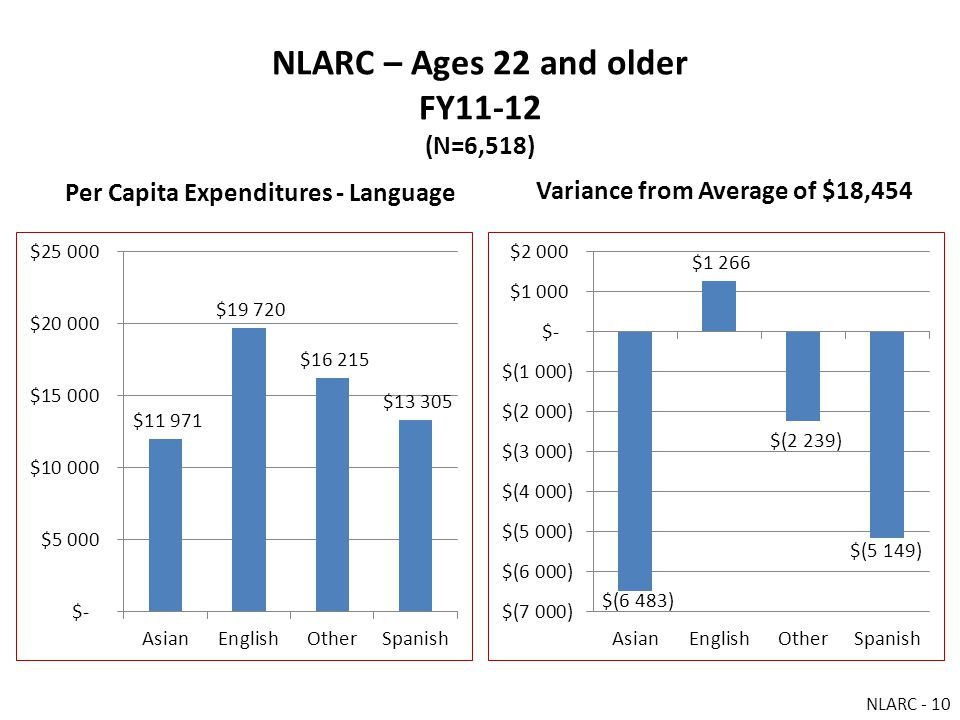 NLARC – Ages 22 and older FY11-12 (N=6,518) Per Capita Expenditures - Language Variance from Average of $18,454 NLARC - 10