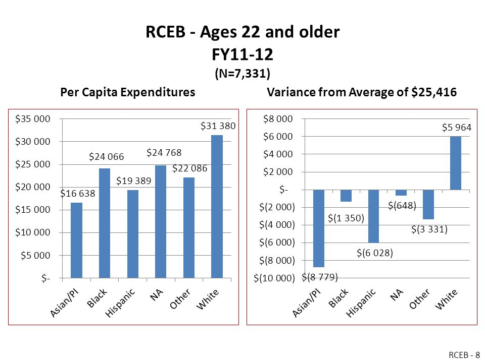 RCEB - Ages 22 and older FY11-12 (N=7,331) Per Capita ExpendituresVariance from Average of $25,416 RCEB - 8