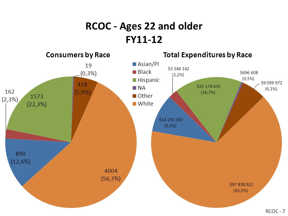 RCOC - Ages 22 and older FY11-12 Consumers by RaceTotal Expenditures by Race RCOC - 7