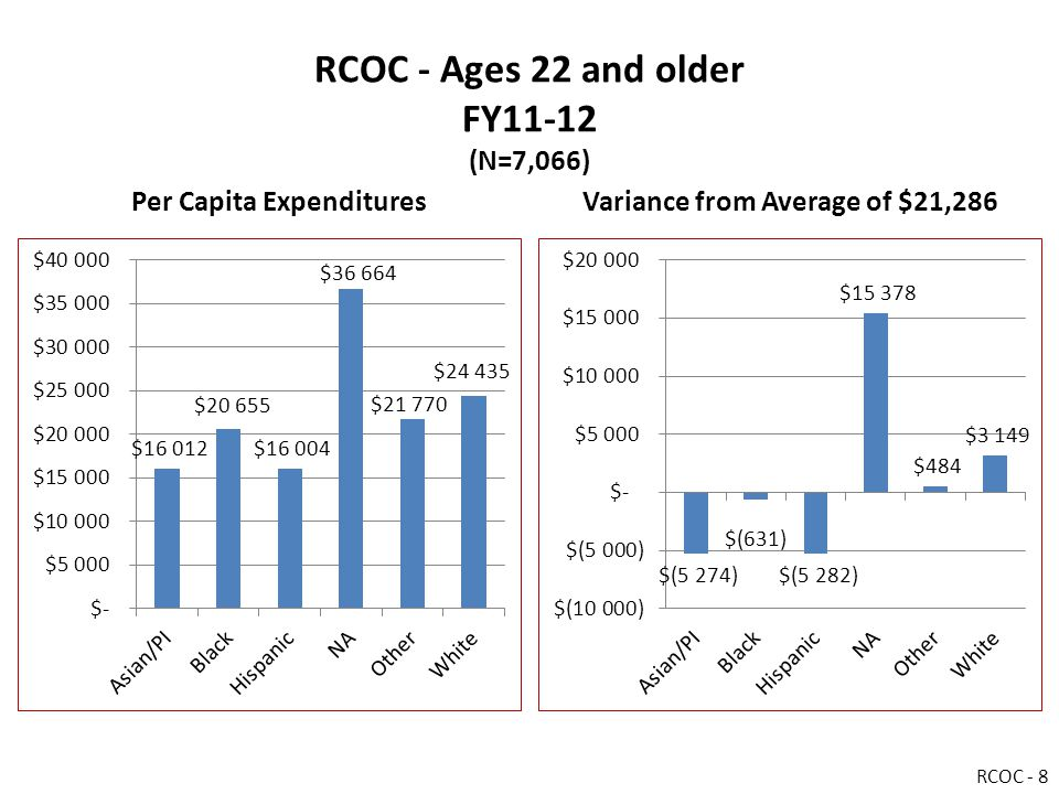 RCOC - Ages 22 and older FY11-12 (N=7,066) Per Capita ExpendituresVariance from Average of $21,286 RCOC - 8