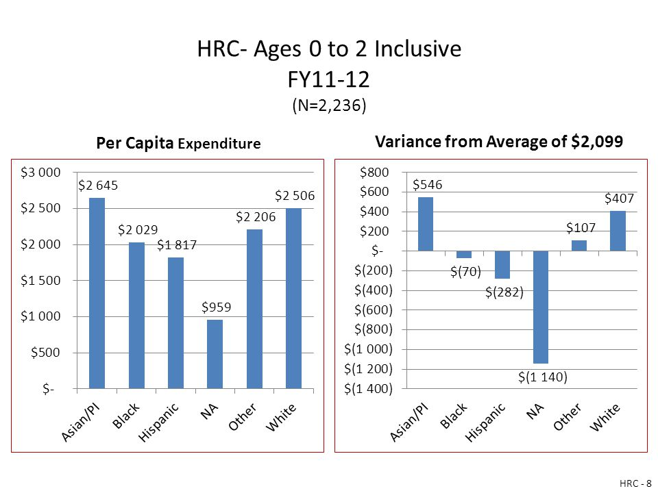 HRC- Ages 0 to 2 Inclusive FY11-12 (N=2,236) Per Capita Expenditure Variance from Average of $2,099 HRC - 8
