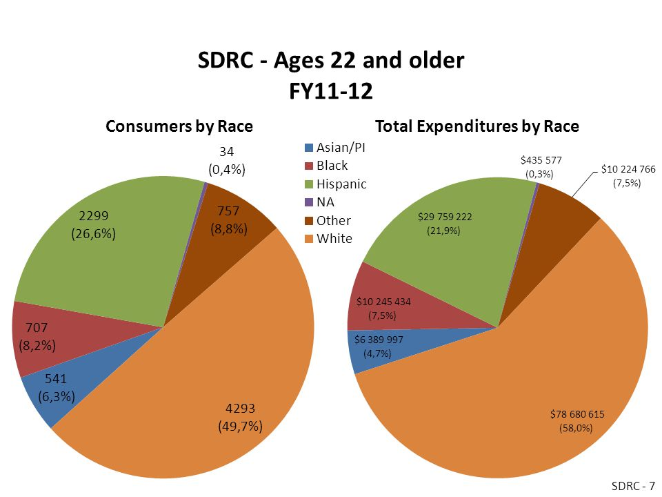 SDRC - Ages 22 and older FY11-12 Consumers by RaceTotal Expenditures by Race SDRC - 7
