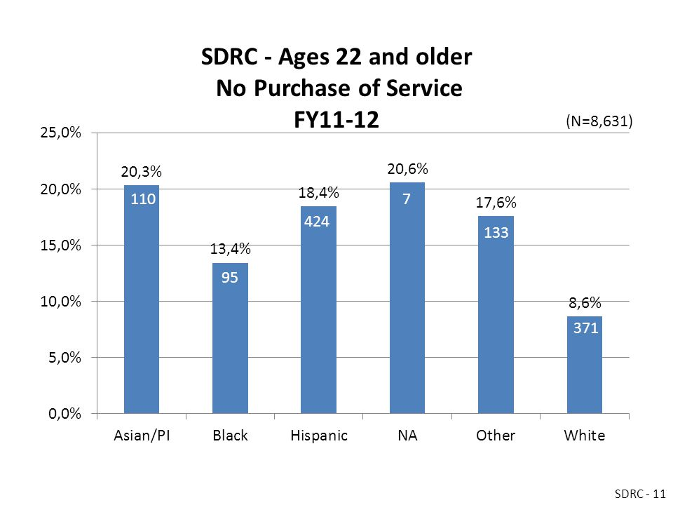 SDRC - Ages 22 and older No Purchase of Service FY11-12 SDRC - 11 (N=8,631)