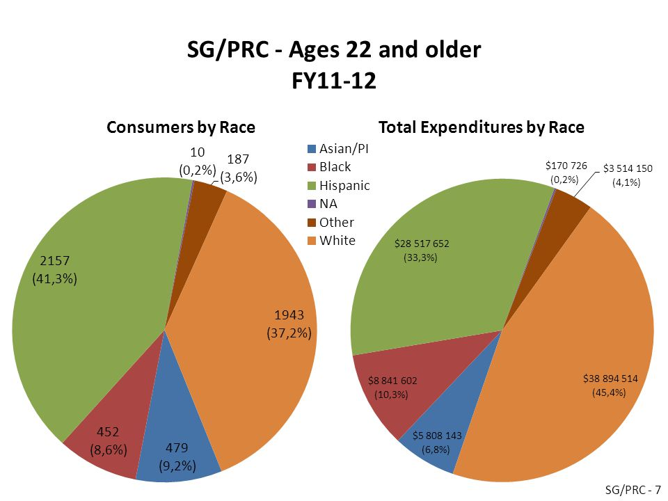 SG/PRC - Ages 22 and older FY11-12 Consumers by RaceTotal Expenditures by Race SG/PRC - 7