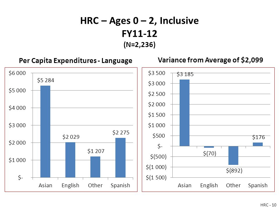 HRC – Ages 0 – 2, Inclusive FY11-12 (N=2,236) Per Capita Expenditures - Language Variance from Average of $2,099 HRC - 10
