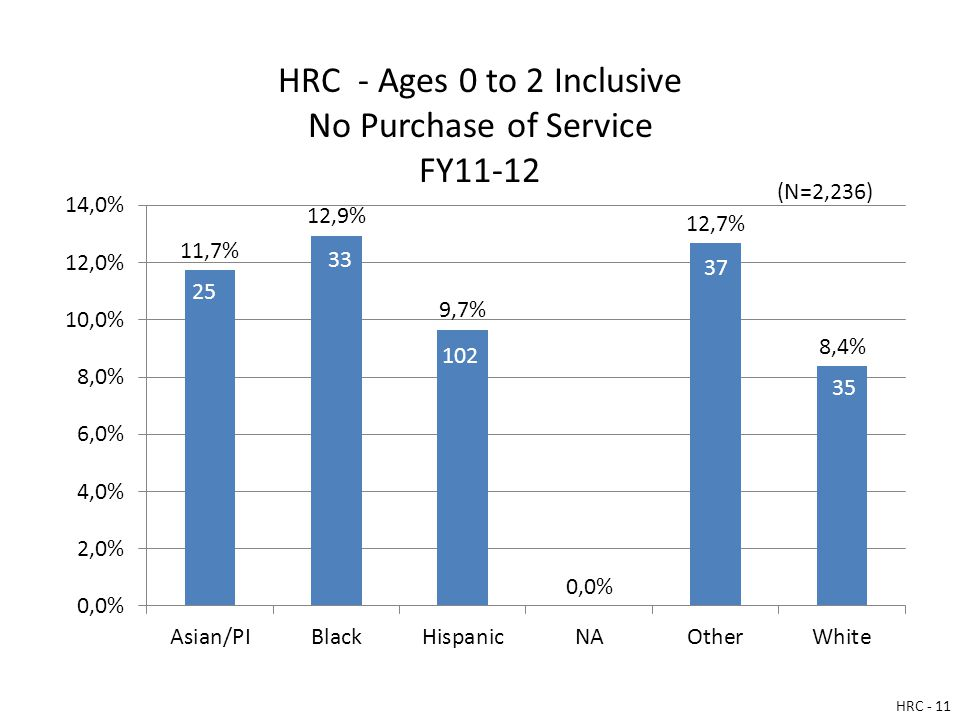 HRC - Ages 0 to 2 Inclusive No Purchase of Service FY11-12 HRC - 11 (N=2,236)