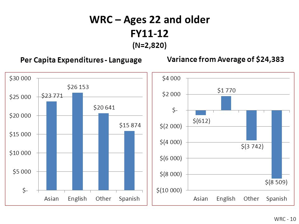 WRC – Ages 22 and older FY11-12 (N=2,820) Per Capita Expenditures - Language Variance from Average of $24,383 WRC - 10