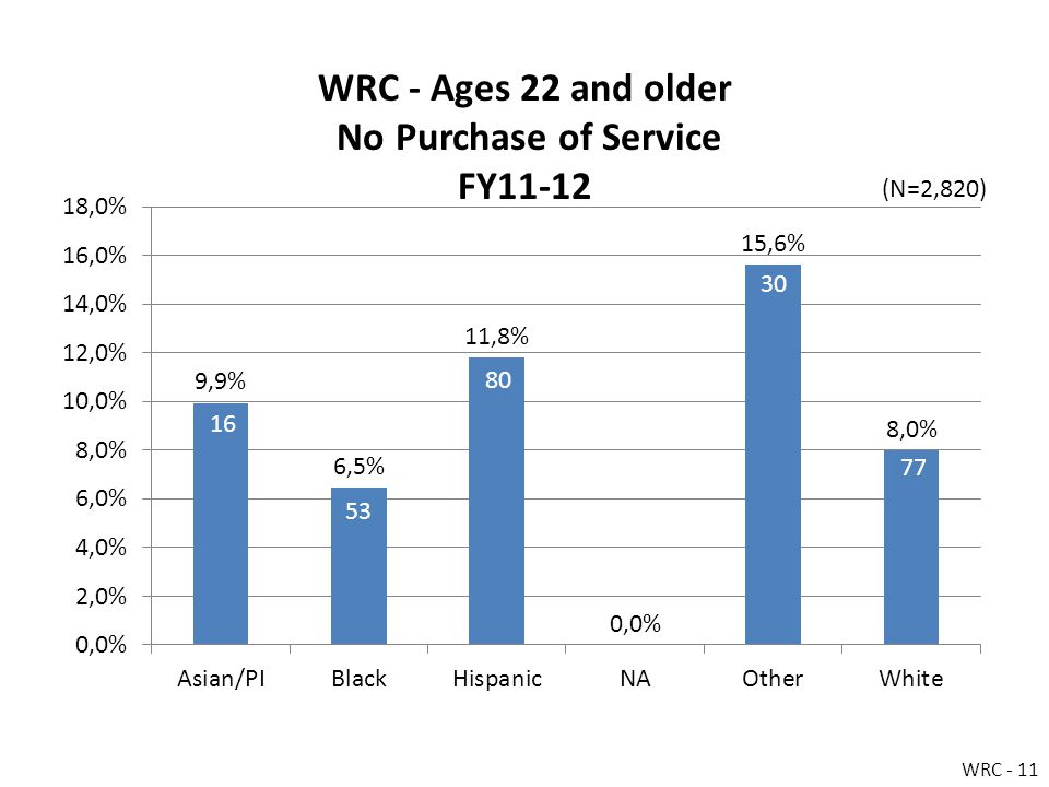 WRC - Ages 22 and older No Purchase of Service FY11-12 WRC - 11 (N=2,820)