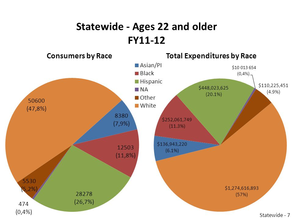 Statewide - Ages 22 and older FY11-12 Consumers by RaceTotal Expenditures by Race Statewide - 7