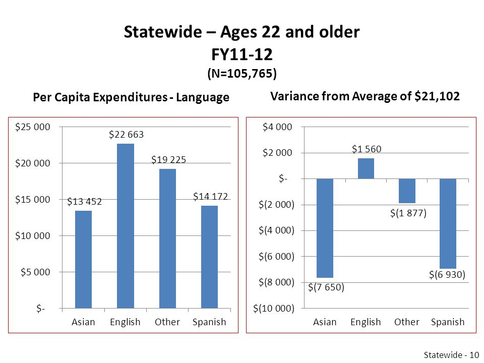 Statewide – Ages 22 and older FY11-12 (N=105,765) Per Capita Expenditures - Language Variance from Average of $21,102 Statewide - 10