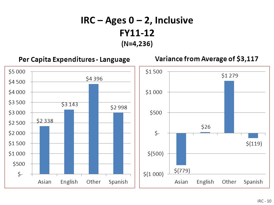 IRC – Ages 0 – 2, Inclusive FY11-12 (N=4,236) Per Capita Expenditures - Language Variance from Average of $3,117 IRC - 10