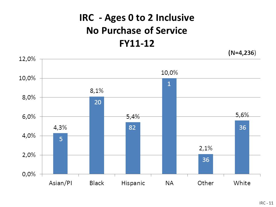 IRC - Ages 0 to 2 Inclusive No Purchase of Service FY11-12 IRC - 11 (N=4,236)