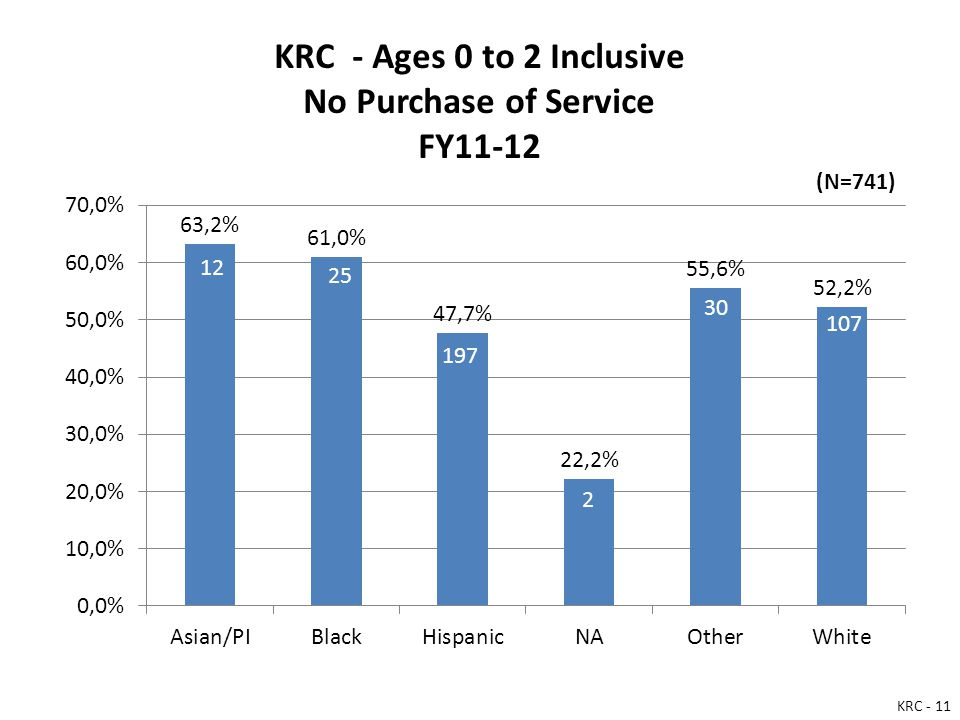 KRC - Ages 0 to 2 Inclusive No Purchase of Service FY11-12 KRC - 11 (N=741)