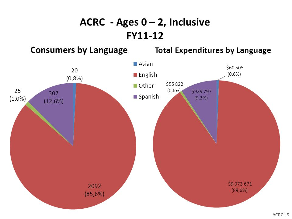 ACRC - Ages 0 – 2, Inclusive FY11-12 Consumers by Language Total Expenditures by Language ACRC - 9