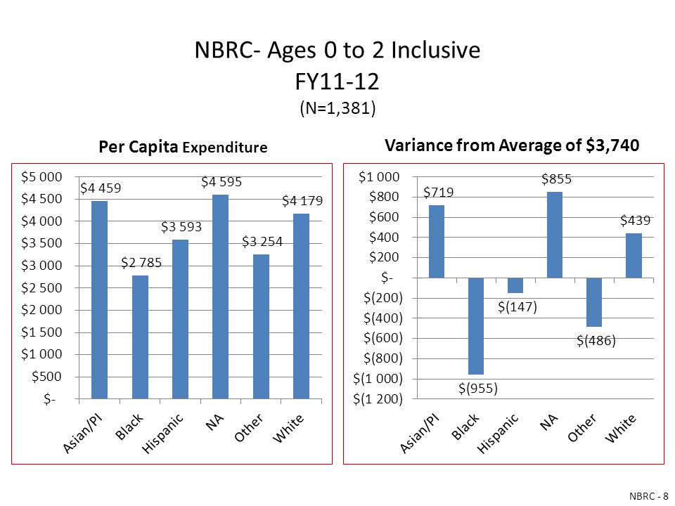 NBRC- Ages 0 to 2 Inclusive FY11-12 (N=1,381) Per Capita Expenditure Variance from Average of $3,740 NBRC - 8