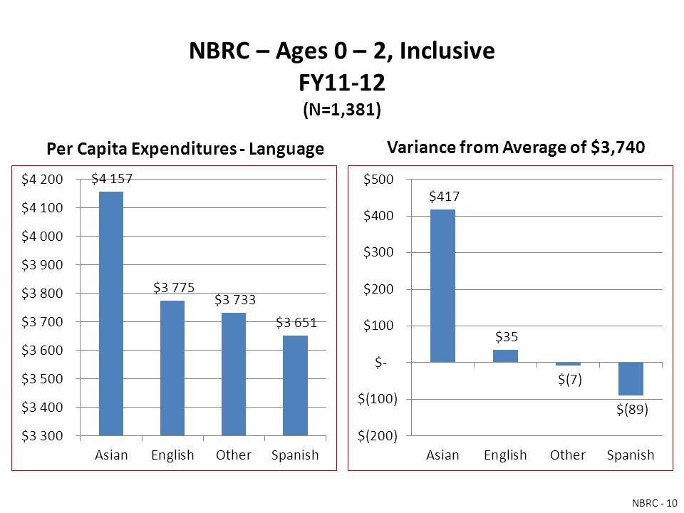 NBRC – Ages 0 – 2, Inclusive FY11-12 (N=1,381) Per Capita Expenditures - Language Variance from Average of $3,740 NBRC - 10