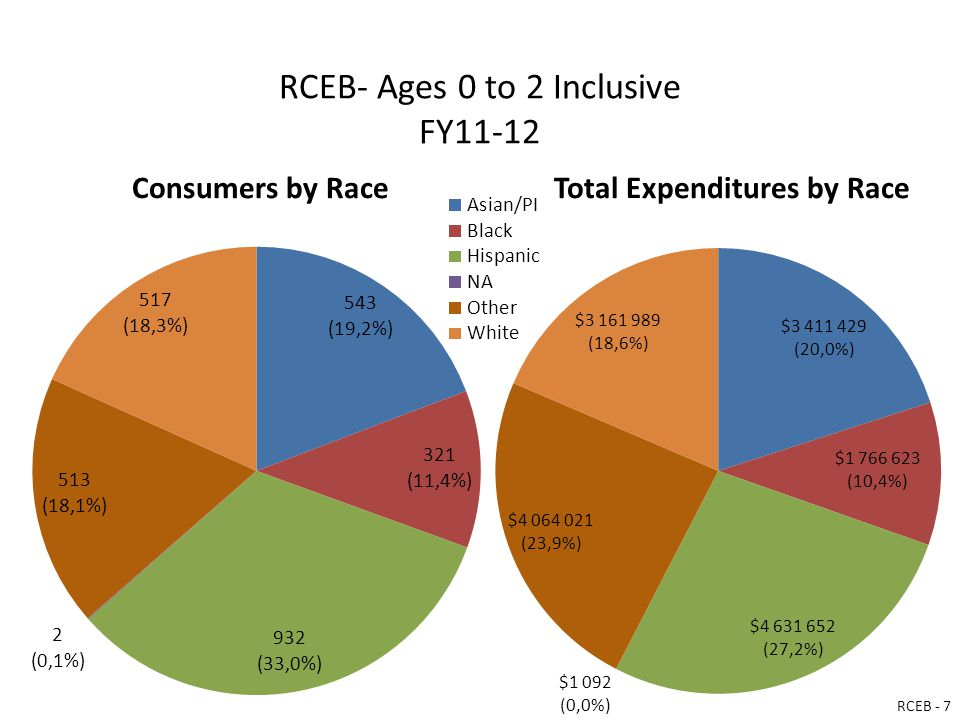 RCEB- Ages 0 to 2 Inclusive FY11-12 Consumers by RaceTotal Expenditures by Race RCEB - 7