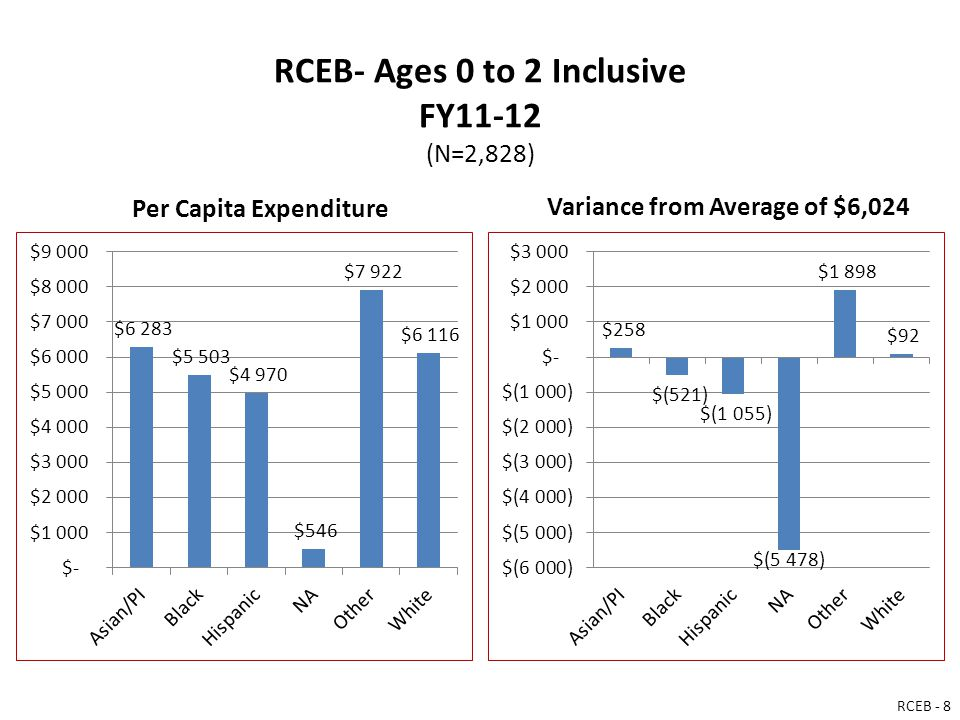 RCEB- Ages 0 to 2 Inclusive FY11-12 (N=2,828) Per Capita Expenditure Variance from Average of $6,024 RCEB - 8