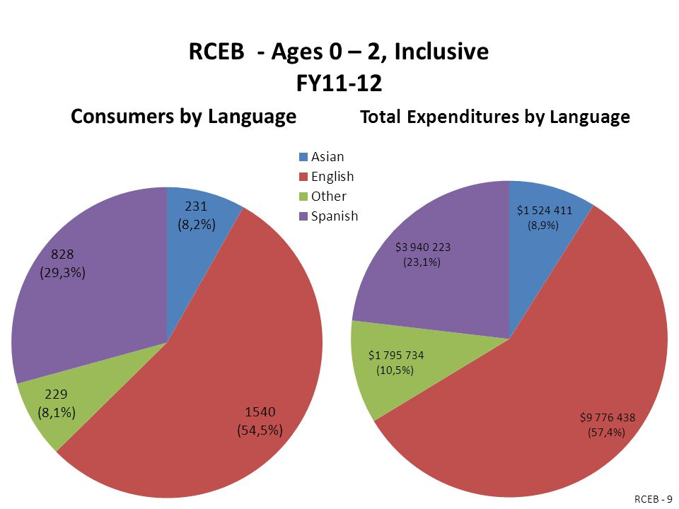 RCEB - Ages 0 – 2, Inclusive FY11-12 Consumers by Language Total Expenditures by Language RCEB - 9