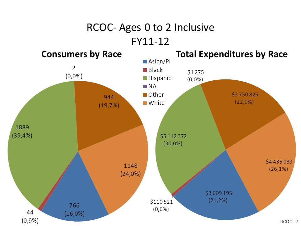 RCOC- Ages 0 to 2 Inclusive FY11-12 Consumers by RaceTotal Expenditures by Race RCOC - 7