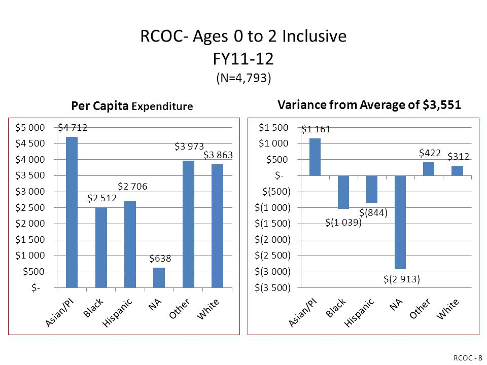 RCOC- Ages 0 to 2 Inclusive FY11-12 (N=4,793) Per Capita Expenditure Variance from Average of $3,551 RCOC - 8