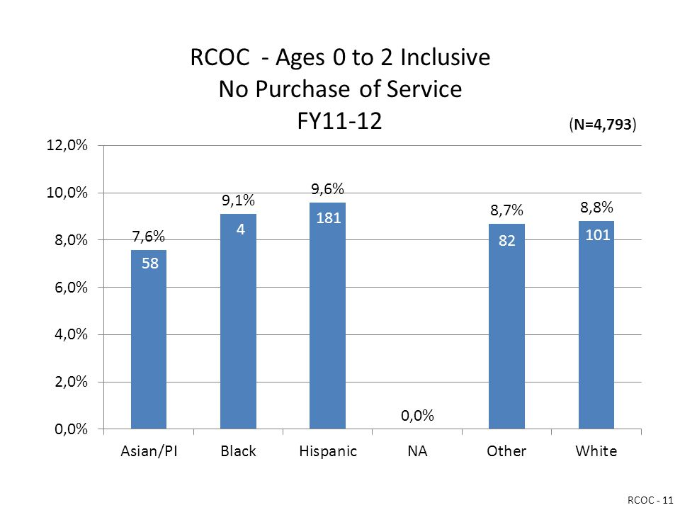 RCOC - Ages 0 to 2 Inclusive No Purchase of Service FY11-12 RCOC - 11 (N=4,793)