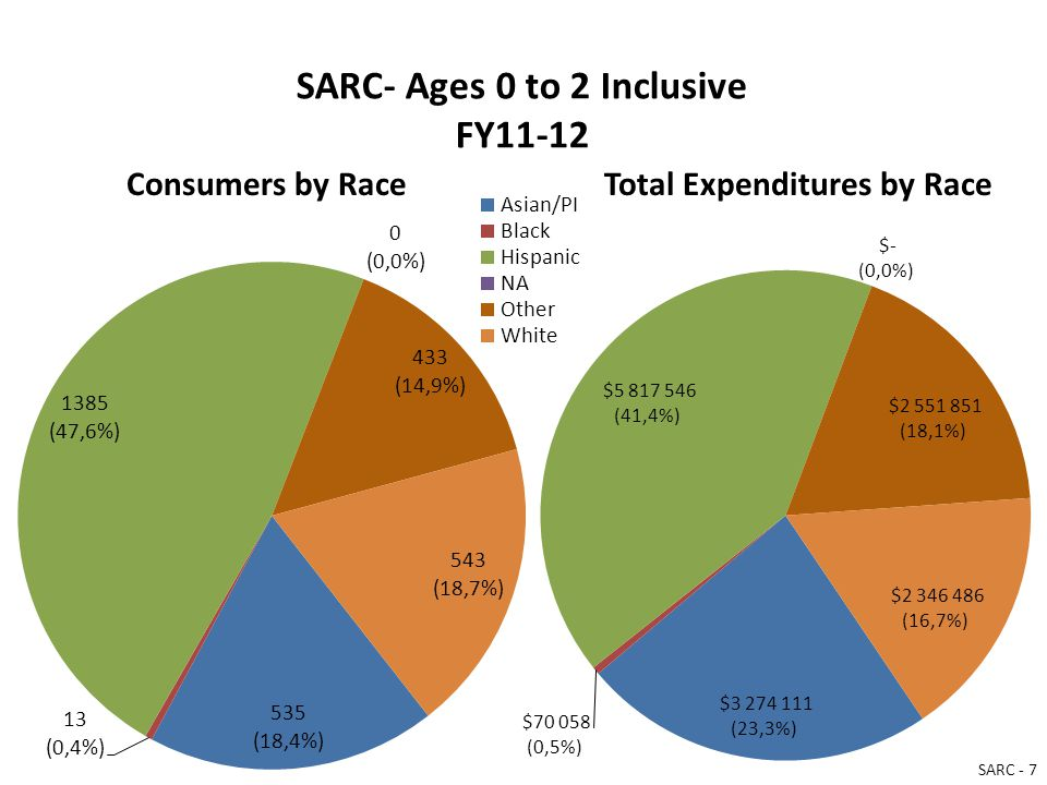 SARC- Ages 0 to 2 Inclusive FY11-12 Consumers by RaceTotal Expenditures by Race SARC - 7