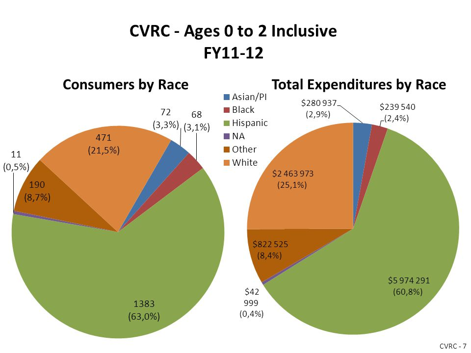 CVRC - Ages 0 to 2 Inclusive FY11-12 Consumers by RaceTotal Expenditures by Race CVRC - 7