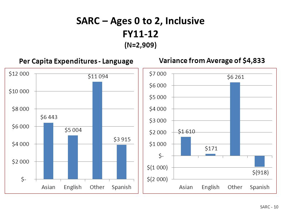 SARC – Ages 0 to 2, Inclusive FY11-12 (N=2,909) Per Capita Expenditures - Language Variance from Average of $4,833 SARC - 10