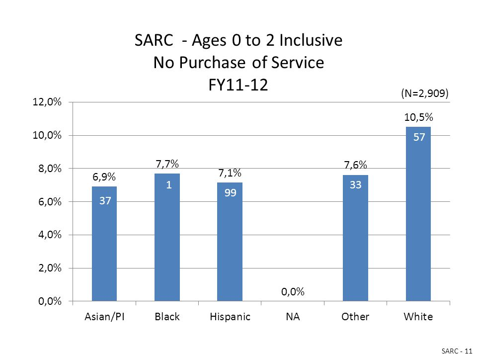 SARC - Ages 0 to 2 Inclusive No Purchase of Service FY11-12 (N=2,909) SARC - 11