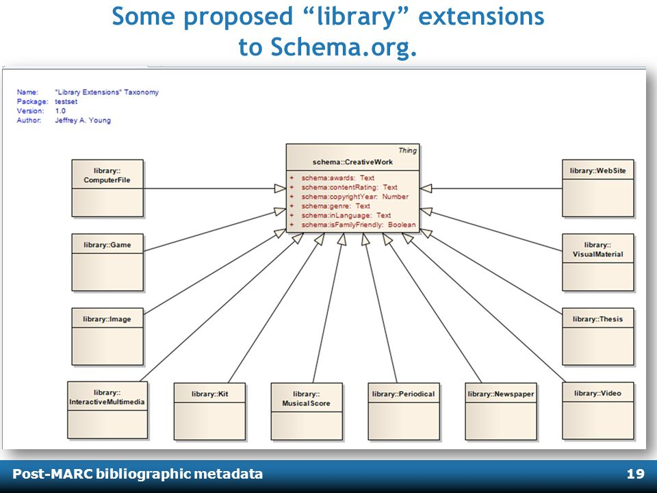 Post-MARC bibliographic metadata19 Some proposed library extensions to Schema.org.