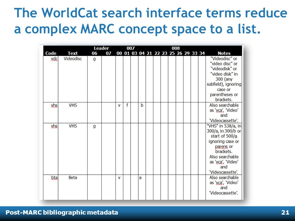 Post-MARC bibliographic metadata21 The WorldCat search interface terms reduce a complex MARC concept space to a list.