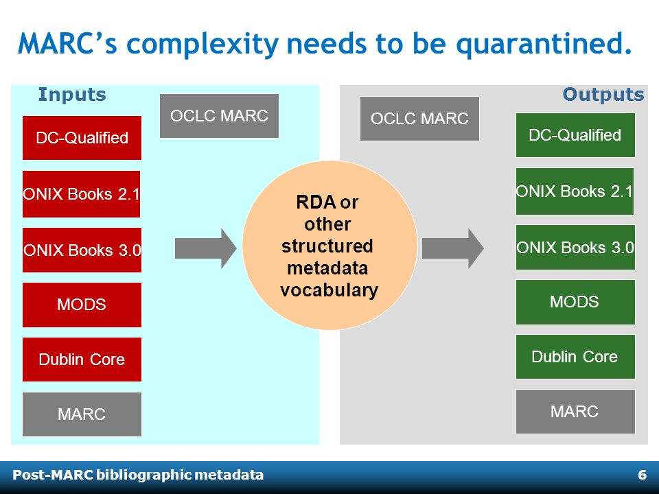 Post-MARC bibliographic metadata6 RDA or other structured metadata vocabulary OutputsInputs MARCs complexity needs to be quarantined. ONIX Books 2.1 O