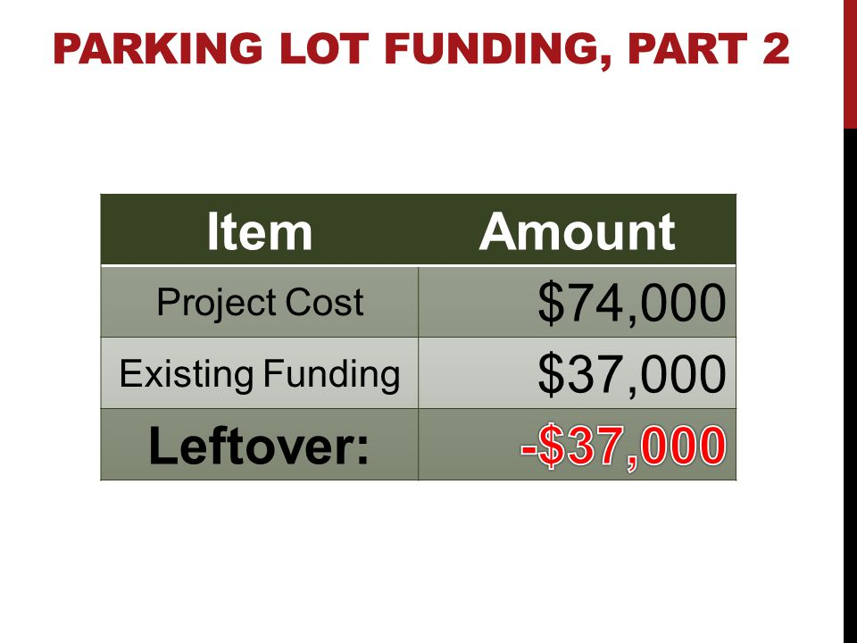 PARKING LOT FUNDING, PART 2 ItemAmount Project Cost $74,000 Existing Funding $37,000 Leftover: