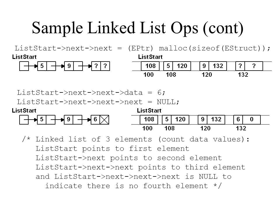 Sample Linked List Ops (cont) ListStart->next->next = (EPtr) malloc(sizeof(EStruct)); ListStart->next->next->data = 6; ListStart->next->next->next = NULL; /* Linked list of 3 elements (count data values): ListStart points to first element ListStart->next points to second element ListStart->next->next points to third element and ListStart->next->next->next is NULL to indicate there is no fourth element */