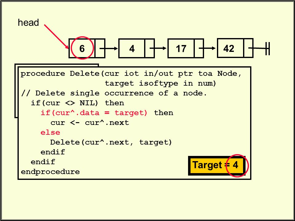 . Delete(head, 4). procedure Delete(cur iot in/out ptr toa Node, target isoftype in num) // Delete single occurrence of a node. if(cur <> NIL) then if
