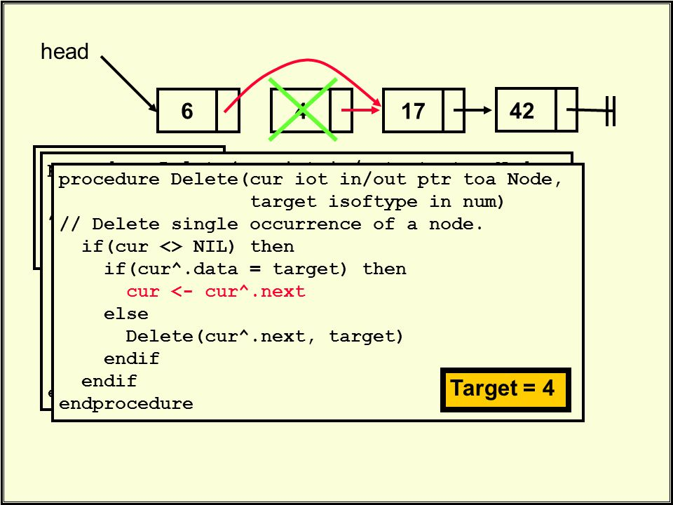 . Delete(head, 4). 417 head 42 6 procedure Delete(cur iot in/out ptr toa Node, target isoftype in num) // Delete single occurrence of a node. if(cur <