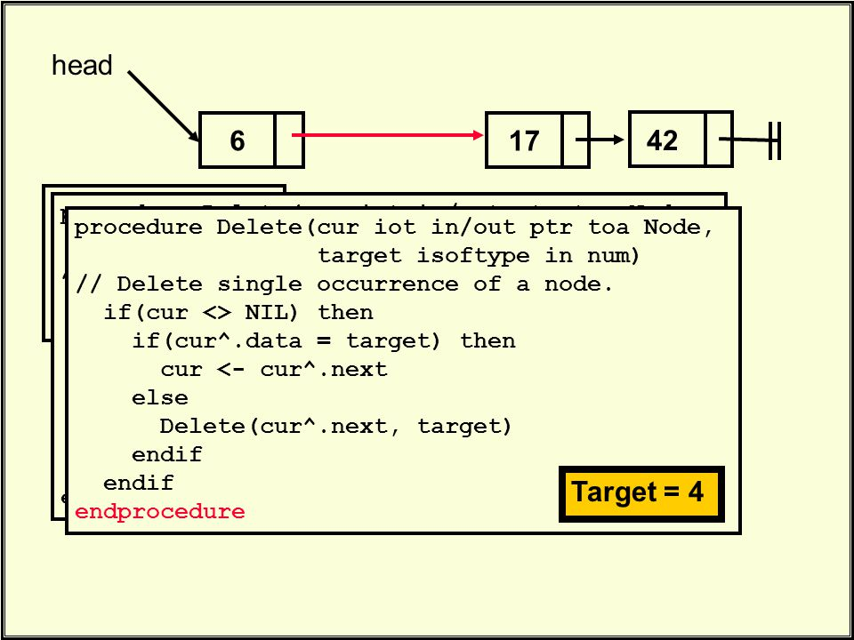 . Delete(head, 4). 17 head 42 6 procedure Delete(cur iot in/out ptr toa Node, target isoftype in num) // Delete single occurrence of a node. if(cur <>