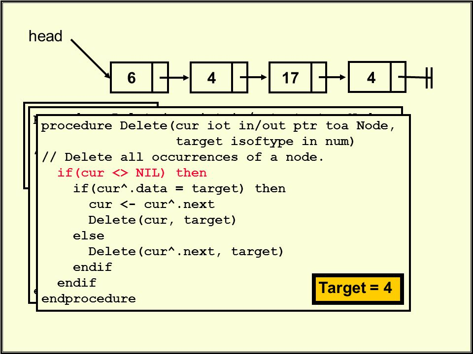 417 head 4 6. Delete(head, 4). procedure Delete(cur iot in/out ptr toa Node, target isoftype in num) // Delete all occurrences of a node. if(cur <> NI